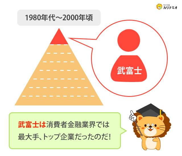 武富士 消費者金融