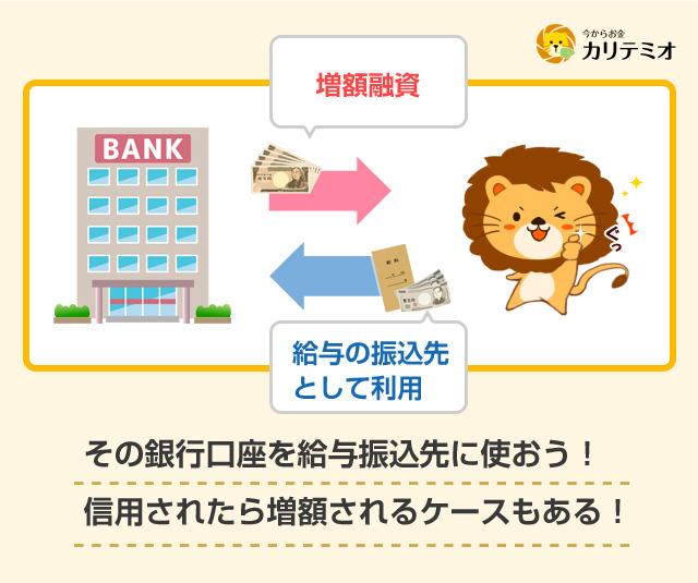 銀行から増額融資を受けるには