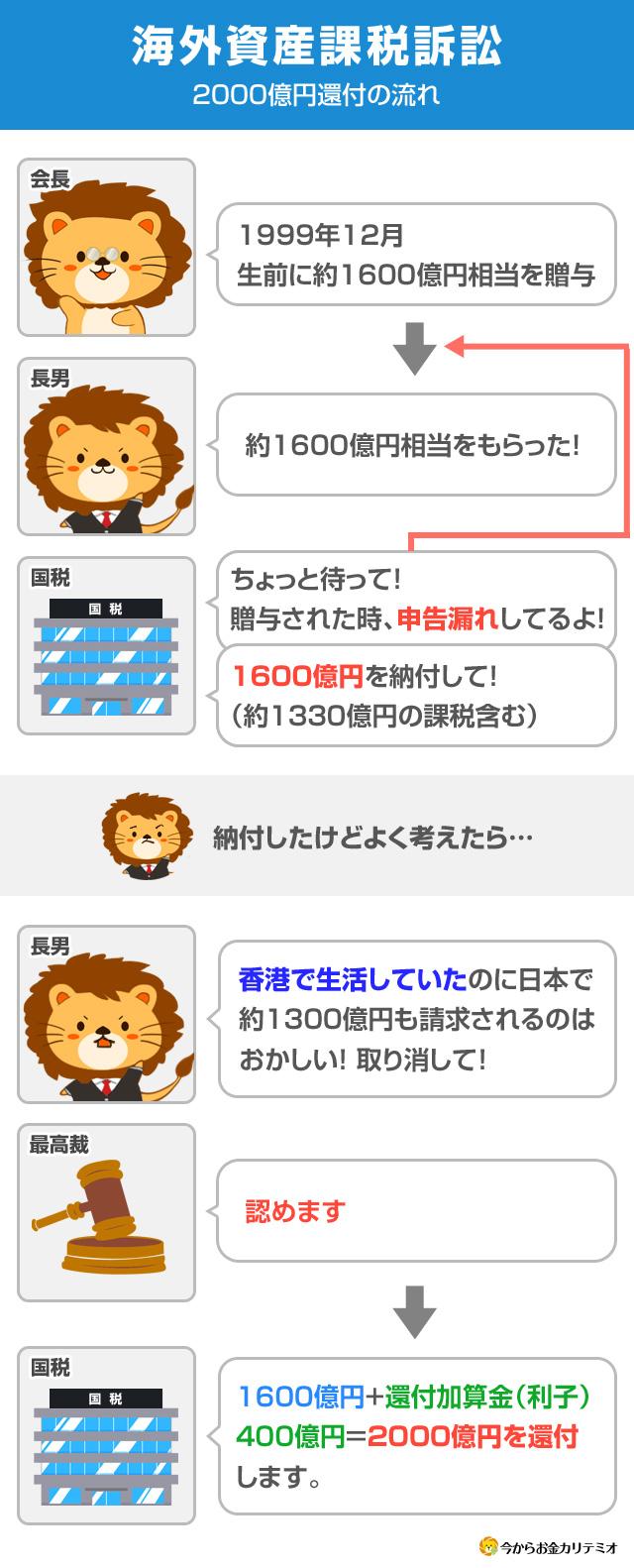 武富士 2000億円還付