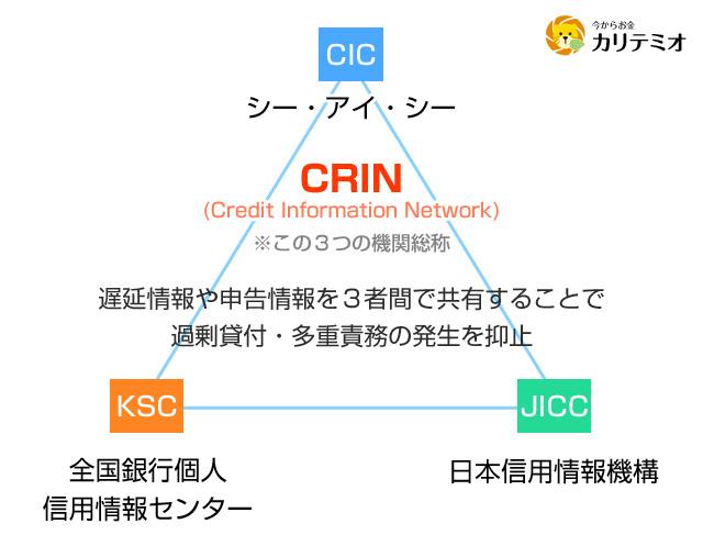 CRINの図解