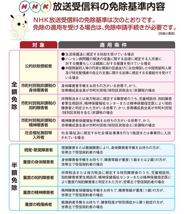 NHK 免除の条件