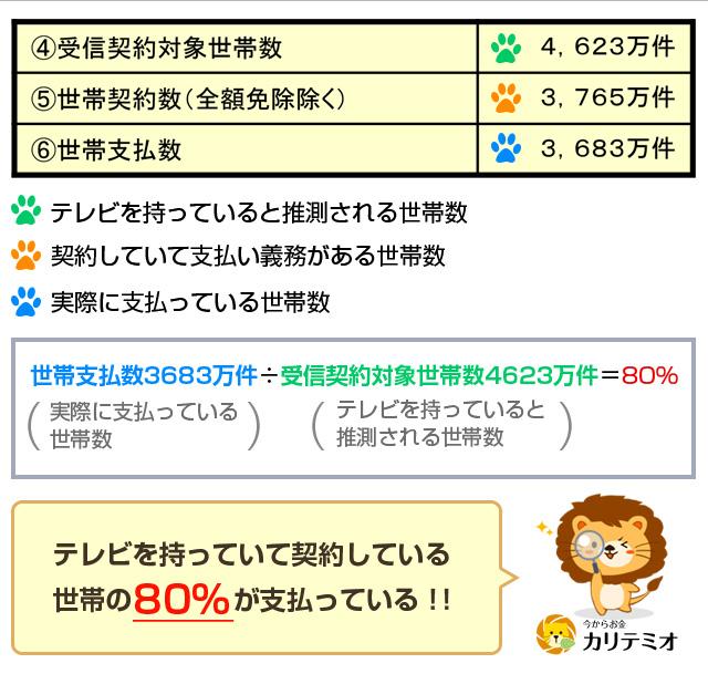 NHK受信契約数