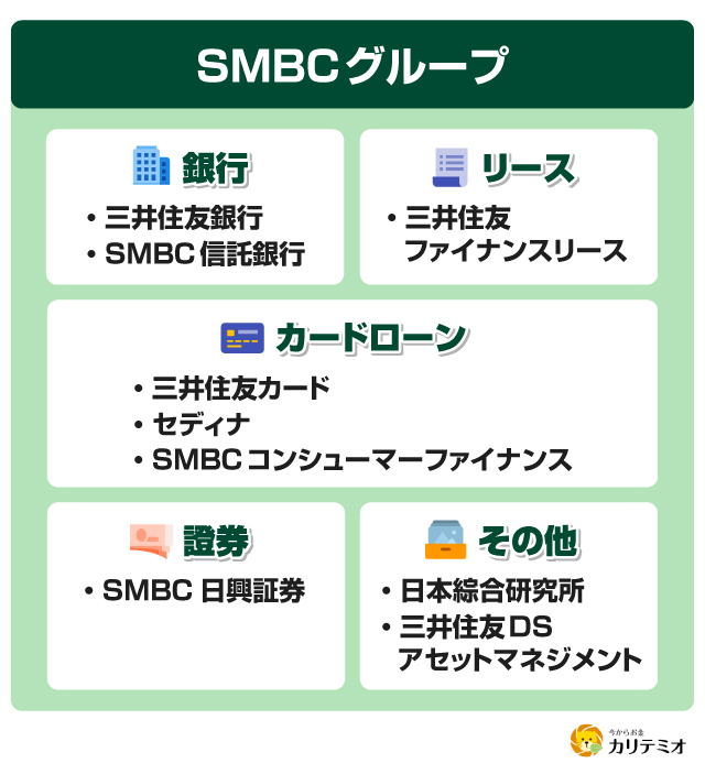 SMBCグループ 比較
