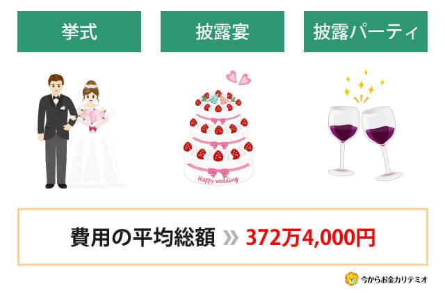 結婚式 平均総額 費用