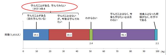 学校で勉強したい社会人の割合
